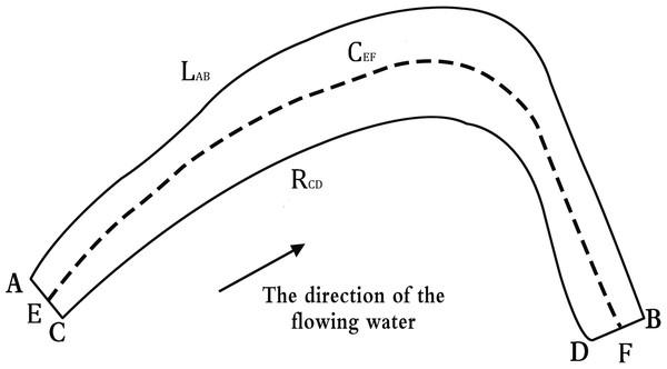 Definition of plane configuration parameters.
