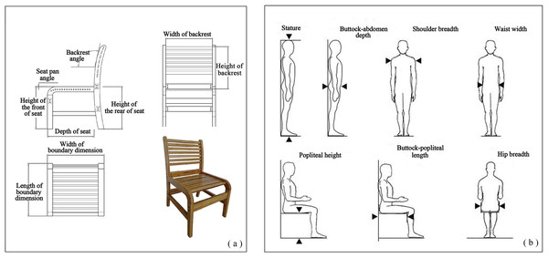 (A) The measurement indices of chairs; (B) detailed measurement methods of body characteristics (Pheasant, 2005).