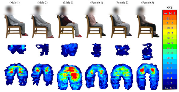 Body pressure distribution of subjects on human-chair interface.