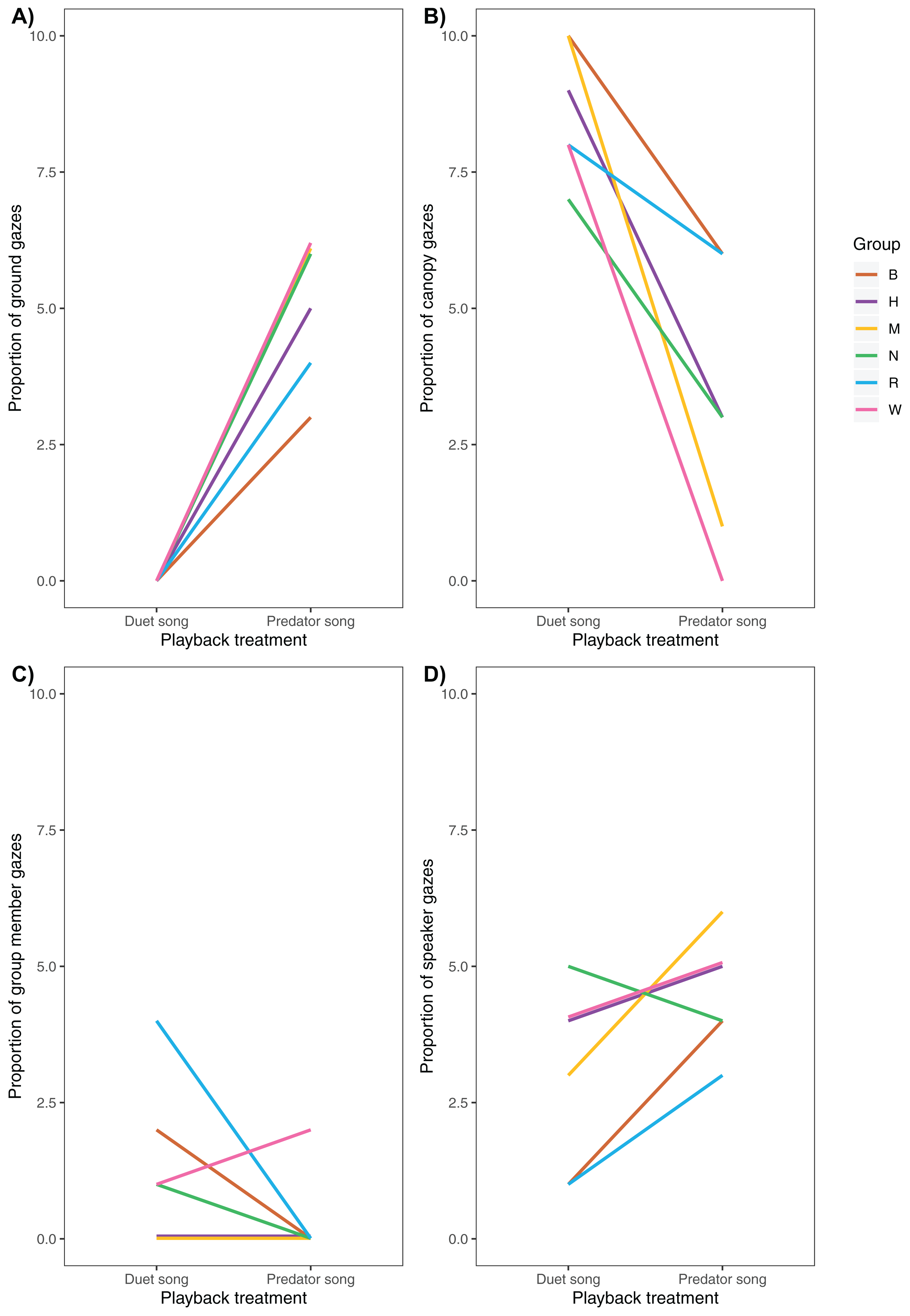 White Handed Gibbons Discriminate Context Specific Song Compositions Peerj