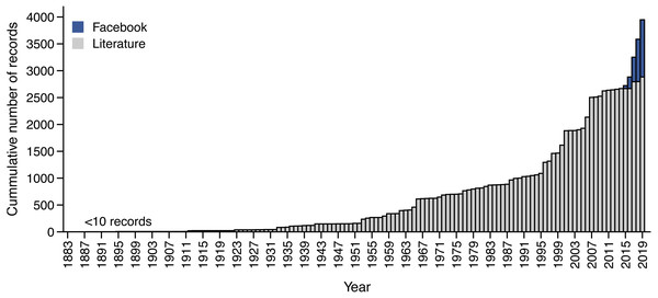 Accumulation of snake feeding records from Facebook and literature sources.