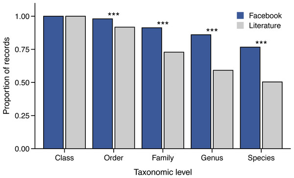Taxonomic resolution of snake prey items identified from Facebook and literature sources.