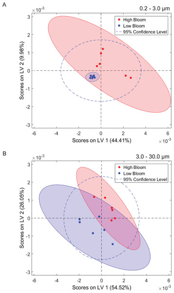Phytoplankton and microbial community metabolomes differ based on bloom level.