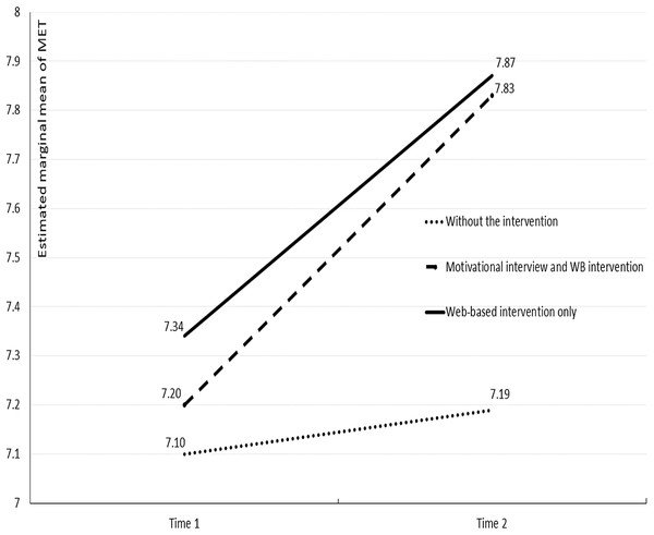 Estimated marginal means of MET before and after the intervention.