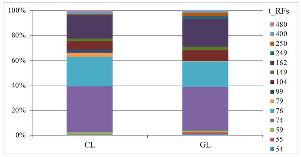 Relative abundance (%) of ammonia-oxidizing archaea (AOA) amoA gene sequences fragments (T-RFs) after AluI digestion in cropland (CL) and grassland (GL) soils.