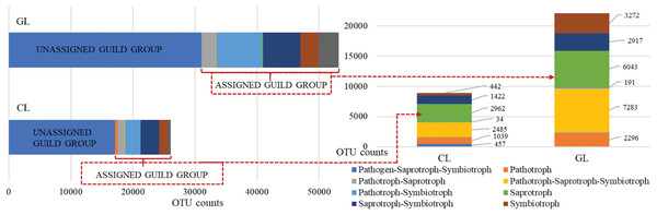 Guild assignments for cropland (CL) and grassland (GL) soils based on OTU richness assigned to fungal trophic guilds.