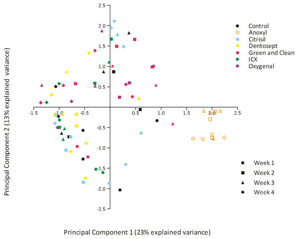 PCA plot of biofilms exposed to maintenance doses of the chemical disinfectants or left untreated (control).