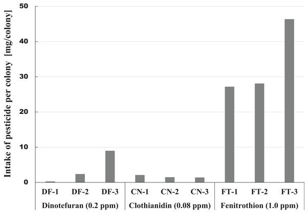 Intake of pesticide per colony during the administration period of pesticide in Maui (Hawaii).