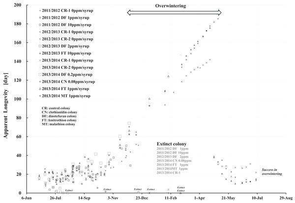 Apparent longevities of honeybee control colonies in three long-term field experiments (2011/2012, 2012/2013, 2013/2014) conducted in Shika (mid-west Japan).