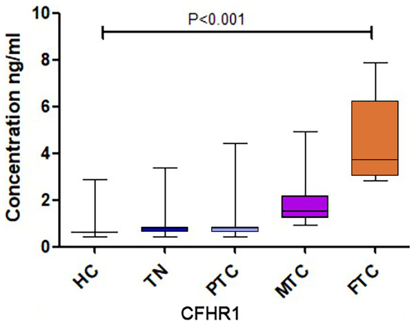 The CFHR1 expression level of further validation.