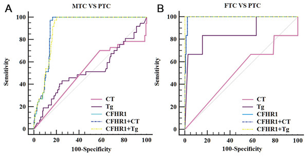 ROC curves of potential biomarker CFHR1 levels for differentiating MTC and FTC from PTC.