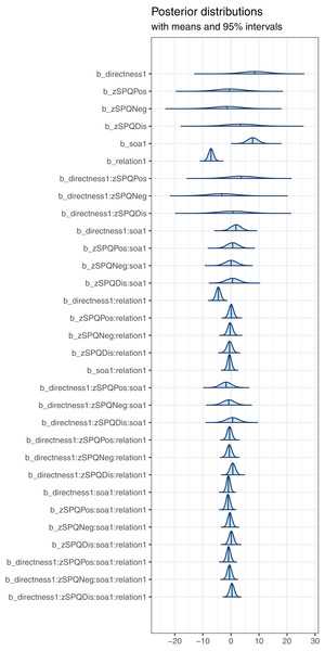 SPQ analysis—posterior distribution plot for each effect.