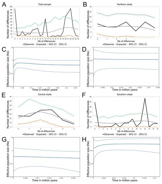 Demographic history of Abrothrix longipilis.