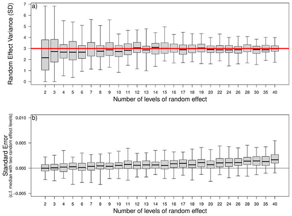 The effect of the number of levels of a random effect on (A) the random effect variance (displayed here as a standard deviation) in a random intercepts model, and (B) the standard error around the estimated effect size of a fixed effect covariate in the model.