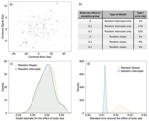 Random slopes models avoid the exaggerated influence of anomalous groups.