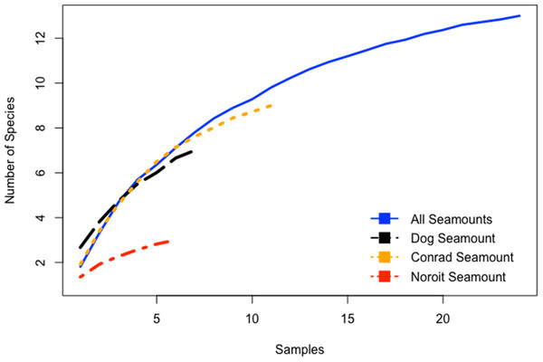 Species accumulation curves for the Anegada Passage seamounts.