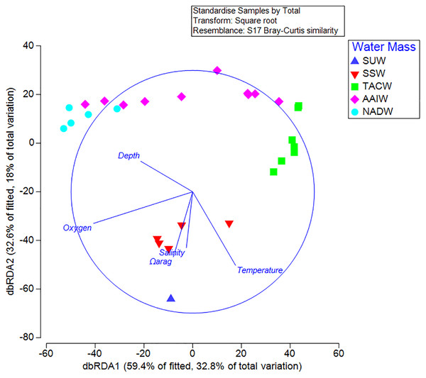 Distance-based linear model and redundancy analysis of coral assemblages and oceanographic variables.
