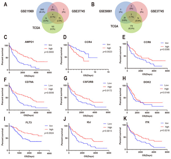 Correlation between expression of nine prognosis-related genes and overall survival in GEO.