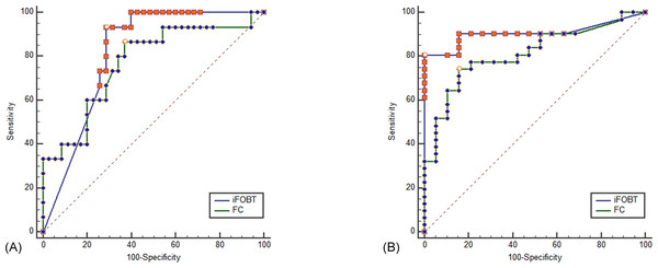 ROC curve comparing iFOBT and FC for predicting complete mucosal healing (A) and endoscopic mucosal healing (B).