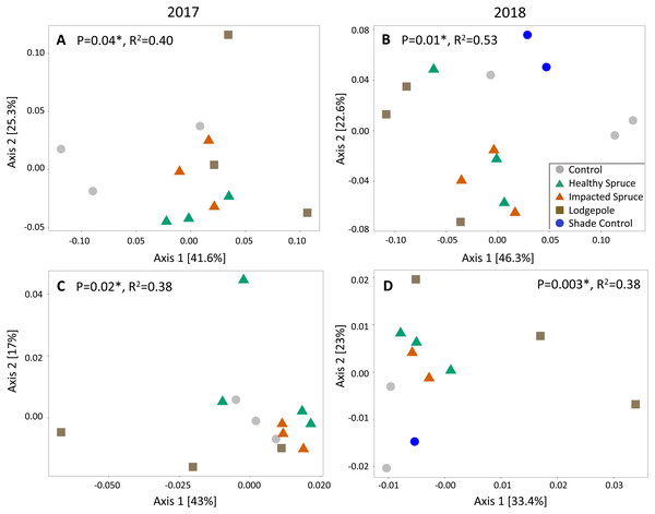 Needle decomposition shifts bacterial and fungal communities during wet seasons.