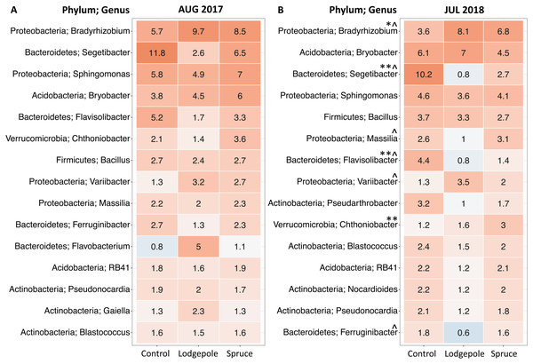Top 15 most abundant bacterial genera differ as a function of sample type.