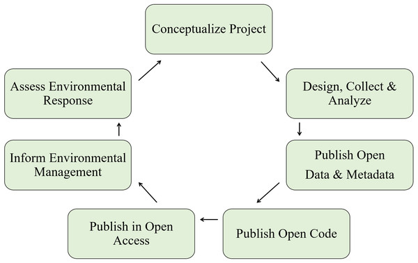 A simplified workflow of the open science paradigm (adapted from Hampton et al., 2015).