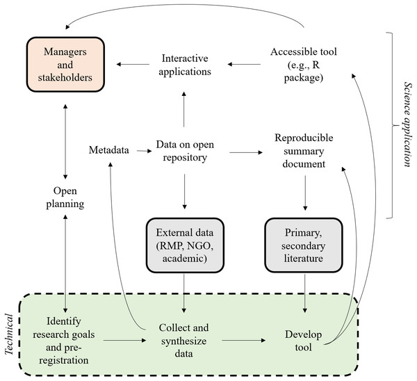 An idealized open approach for bioassessment applications.