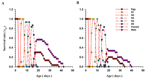 Age-stage specific survival rate (Sxj) of O.strigicollis when offered with whitefly species.