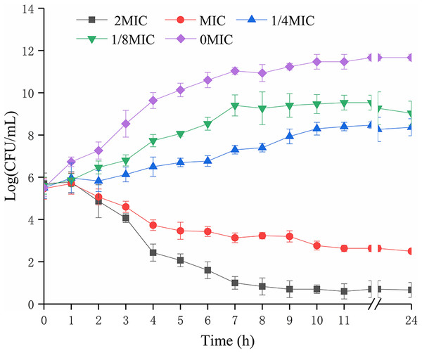 Effects of SAG on the growth kinetics of P. rettgeri cells.
