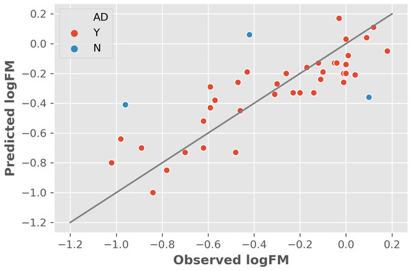 The leave-one-out cross-validation results based on the training dataset and two informative features.