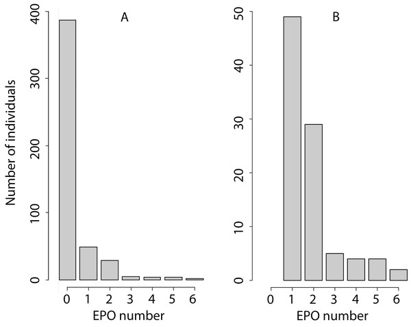 Phenotypic variation in the EPO number.