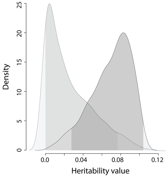 The posterior distribution of the heritability of the EPO number and the heritability of the simulated trait on trait scale for model 3 in Table 2.