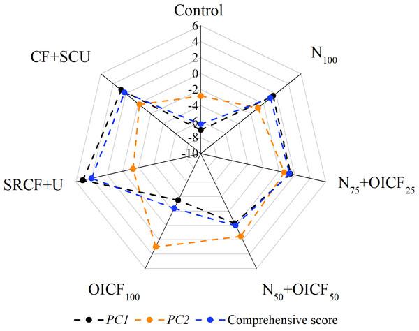 Different principal components score under the different nitrogen fertilizer management strategies.