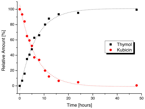 Stability time dependence of kubicin dissolved in water.