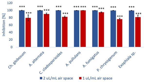 The percentage of growth inhibition of fungal strains (%) versus kubicin vapour concentration (µL/mL air space).