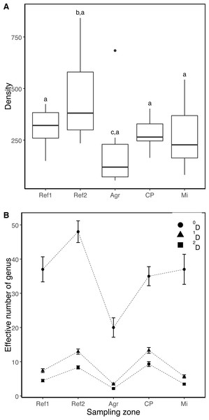 Comparison of the density and diversity of aquatic macroinvertebrates (AMI) in five sampling zones.