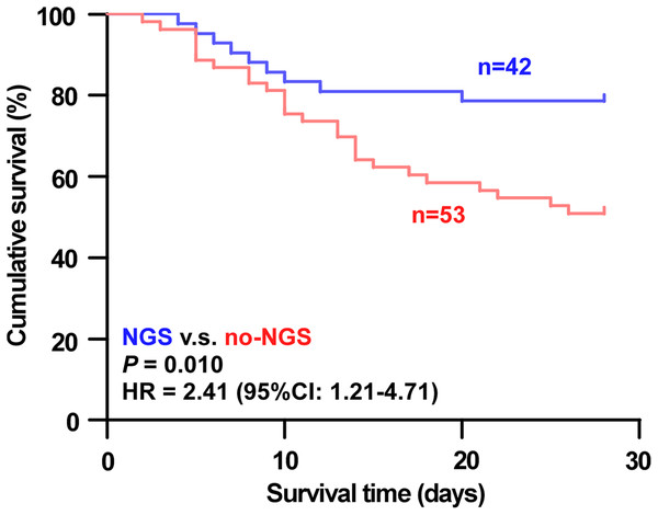 Analysis of 28-day survival curves of patients in the NGS group and the no-NGS group.