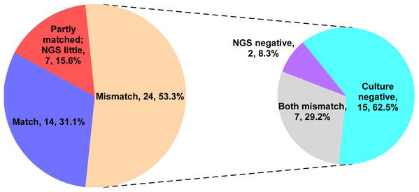 The consistent analysis comparing culture and mNGS pathogen detection in the NGS group.
