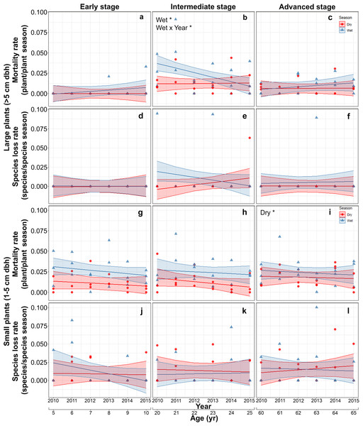 Predicted temporal trends for large plant mortality (A–C) and species loss rate (D–F), small plant mortality (G–I) and species loss rate (J–L) in the dry- and rainy seasons per successional stage.