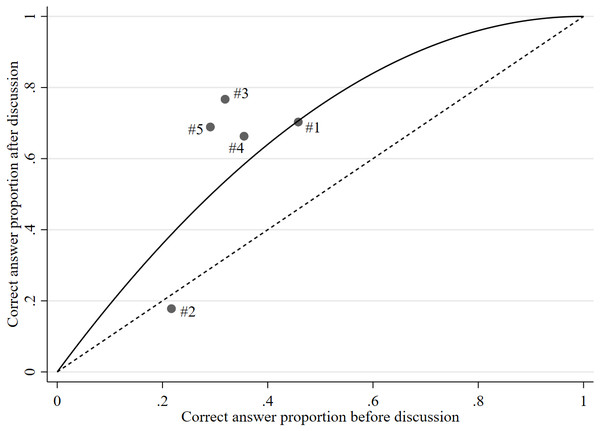Scatter plot of correct answer proportion before and after discussion.