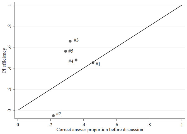 Scatter plot of correct answer proportion before discussion and PI efficiency.