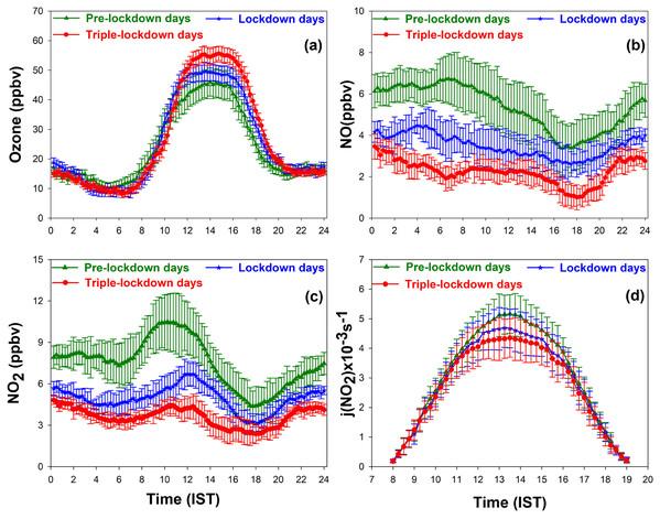 Diurnal variation of (A) surface ozone (B) NO, (C) NO2, (D) j(NO2) between 1 March and 17 May, 2020.