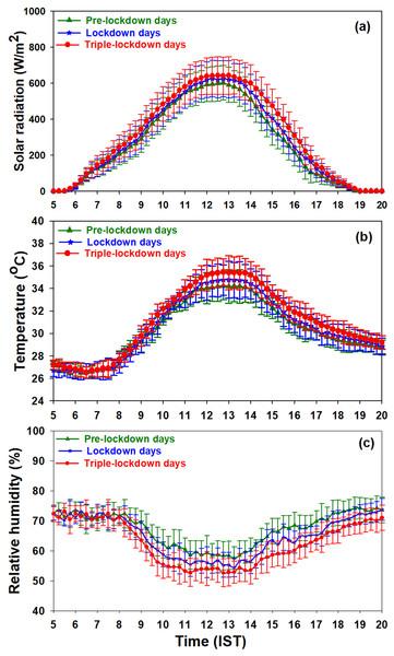 Diurnal variation of (A) solar radiation (B) air temperature (C) relative humidity.