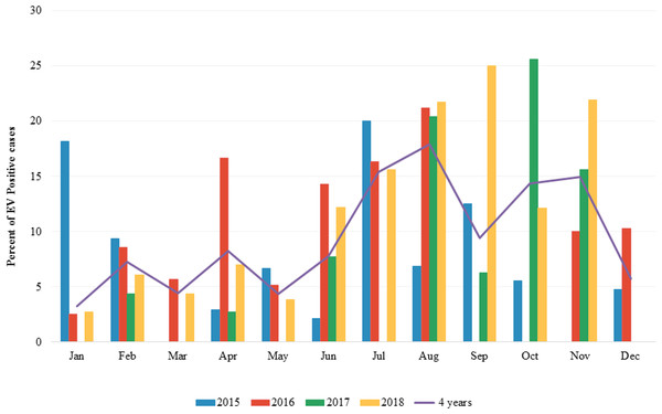 Monthly distribution of enterovirus infection 2015 to 2018.