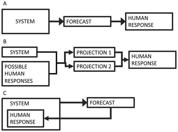Forecasting schematic diagram.