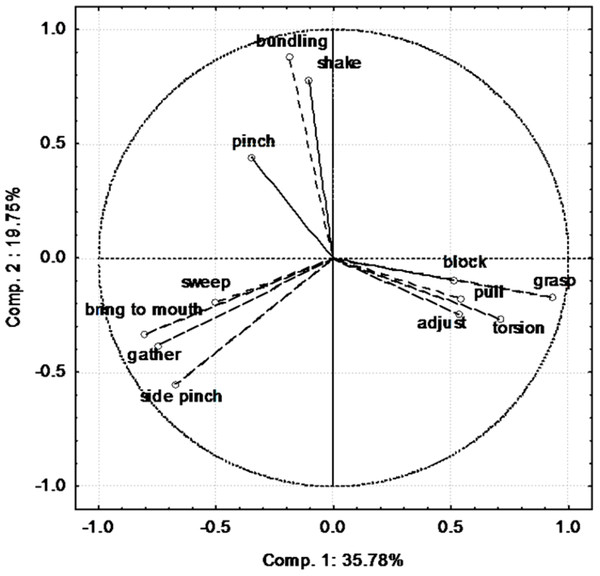 Contribution of the different variables (behaviours) to the first two components of the PCA.