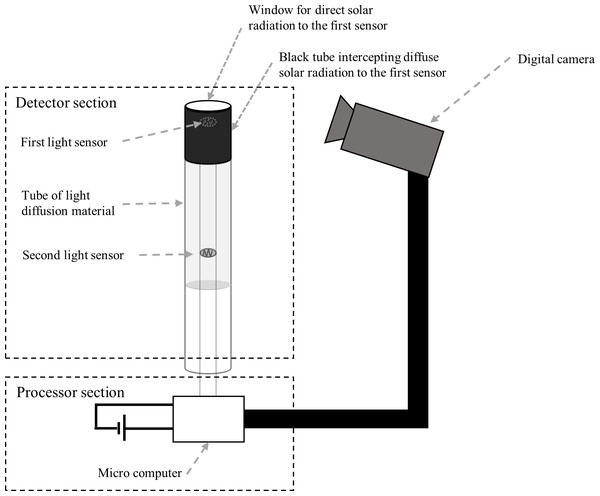 Schematic diagram of the proposed camera trap for Sympetrum dragonfly detection.