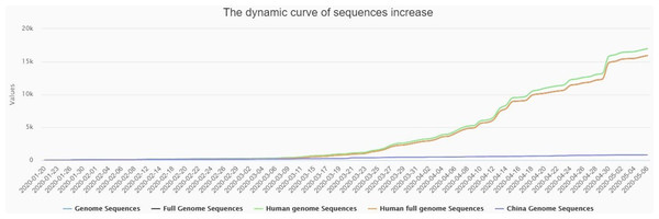 The dynamic curve showing daily increase in complete genome sequences of SARS-CoV-2 strain (s) from different patients across the globe, and being submitted to the reference databases.