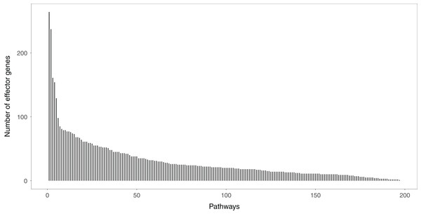 The distribution of the effector genes' number in each signaling pathway.