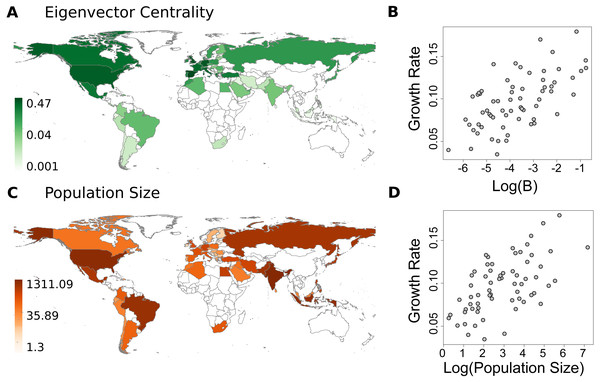Spatial patterns of predictors and their relationship with COVID-19 growth rates.